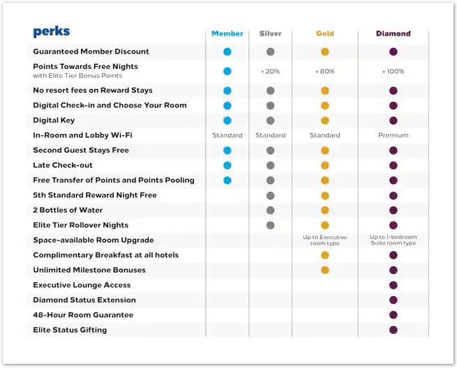 Hilton Honors Member Benefits
