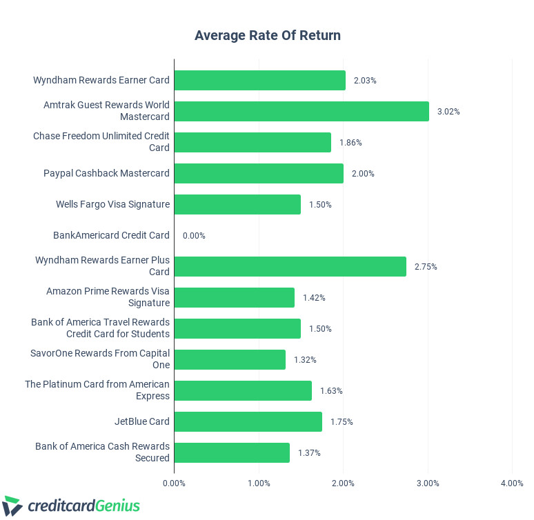 Comparing Average Rate of Return of Credit Cards