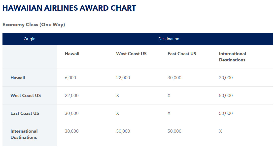 JetBlue Hawaiian Airlines redemption chart