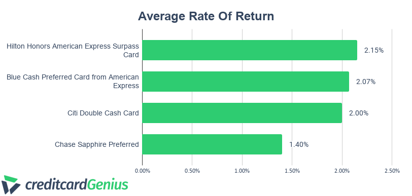 Chase Sapphire Preferred Average Rate Of Return