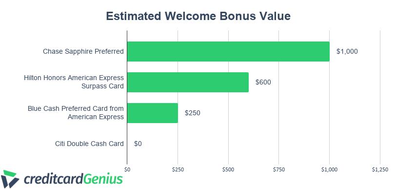 Chase Sapphire Preferred Estimated Welcome Bonus