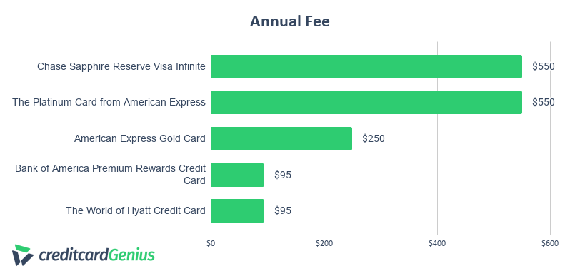 Chase Sapphire Reserve annual fee