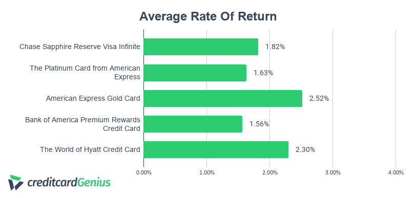 Chase Sapphire Reserve average rate of return