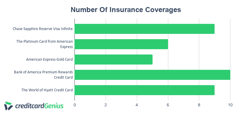 Chase Sapphire Reserve number of insurance coverages