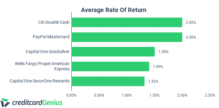 Capital One SavorOne vs. Other Credit Cards Average Rate Of Return