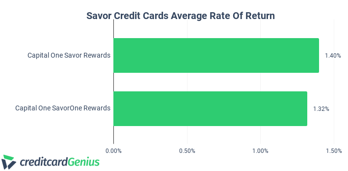 Capital One SavorOne vs. Capital One Savor Average Rate Of Return