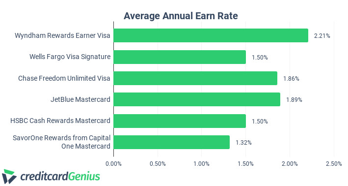 Comparing Average Annual Earn Rate of 6 Credit Cards