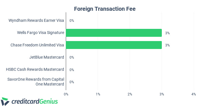Comparing Foreign Transaction Fee of Credit Cards